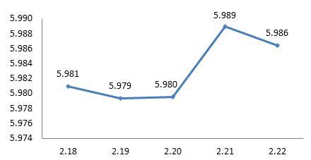 图4:上周债券型基金平均收益率曲线