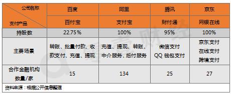 表4:BATJ支付产品信息