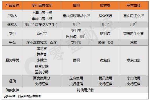 表6:BATJ消费金融产品业务模式对比