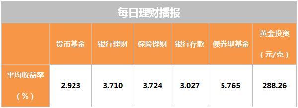 2月28日理财日报:公募信托将从100万门槛降至1万元