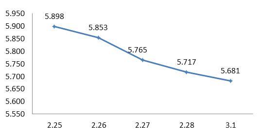 图4:上周债券?#31361;?#37329;平均收益?#26159;?#32447;