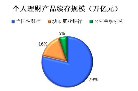 理财周报:银行理财规模突破23万亿元 创业板新规落地