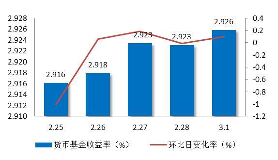 图5:上周货币基金平均收益率
