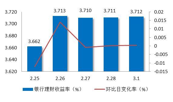 图7:上周银行理财平均收益率