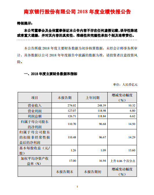 南京银行2018年净利润110.7亿元 不良贷款率0.89%