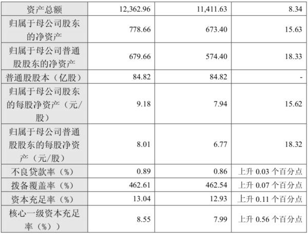 南京银行去年净利增14.5%,核心一级资本充足率回升