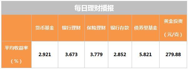 3月7日理财日报:养老目标基金规模已超50亿元