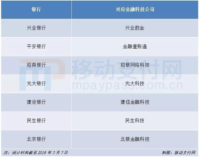 北京银行成立金融科技子公司,银行系赋能热潮来袭