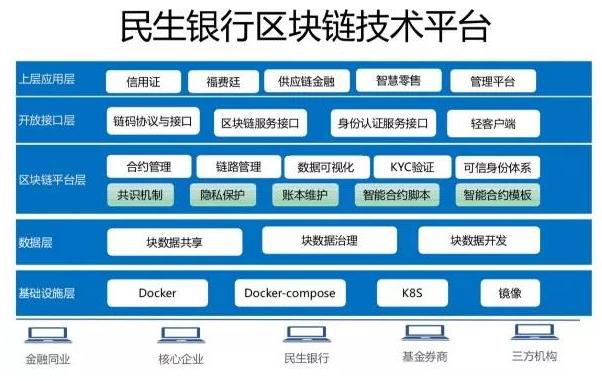 """民生银行:""""全力拥抱""""区块链,已应用于福费廷与信用证业务"""