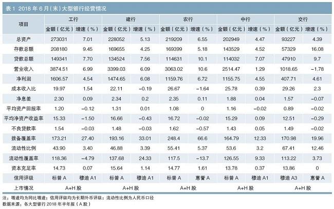 国有大型商业银行发展现状及信用风险展望
